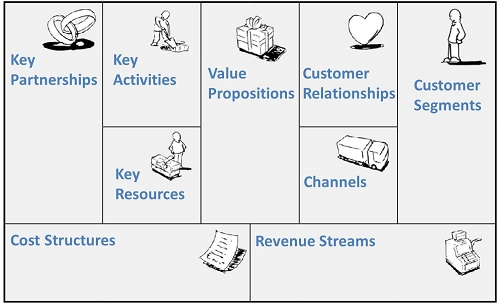 Business model canvas with 9 building blocks