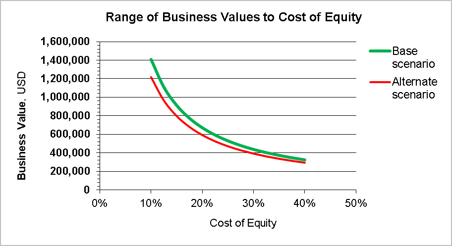 Charting business value as a function of cost of equity